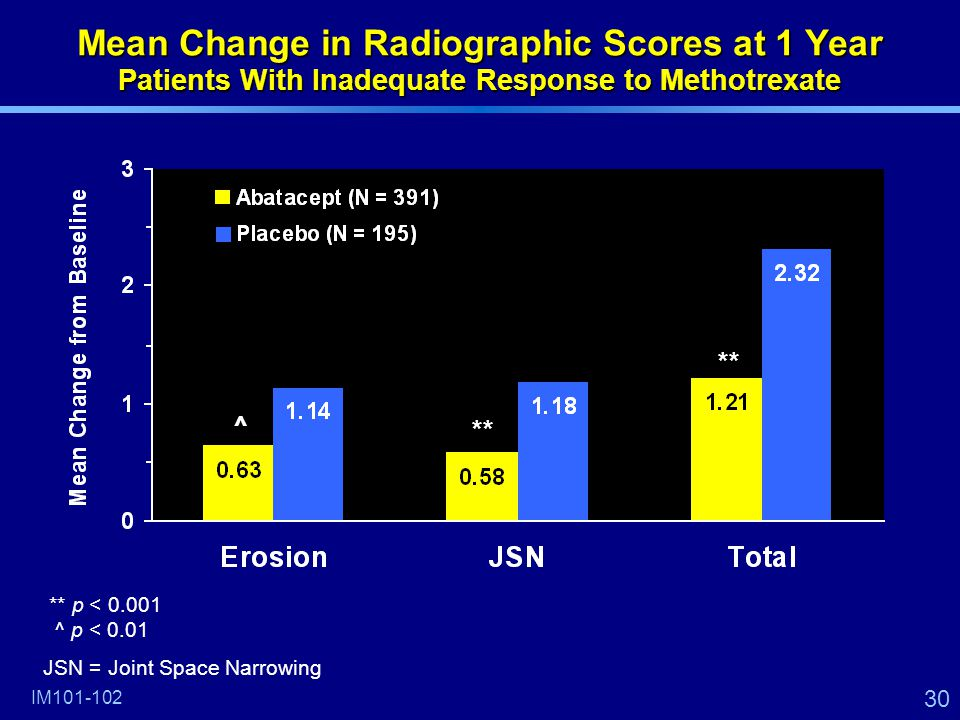 30 ** ^ IM101-102 Mean Change in Radiographic Scores at 1 Year Patients With Inadequate Response to Methotrexate ** p < 0.001 ^ p < 0.01 JSN = Joint Space Narrowing