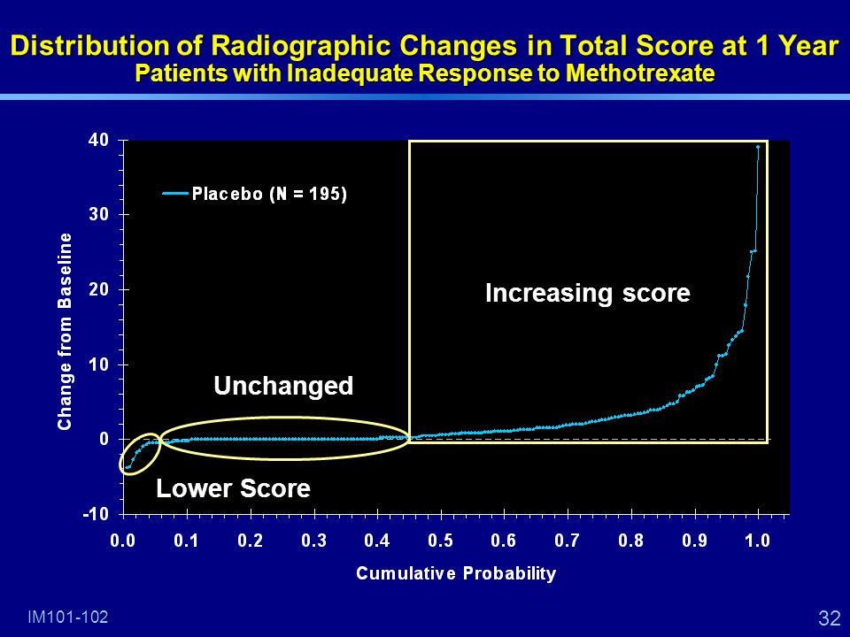 32 Distribution of Radiographic Changes in Total Score at 1 Year Patients with Inadequate Response to Methotrexate Increasing score Unchanged Lower Score IM101-102