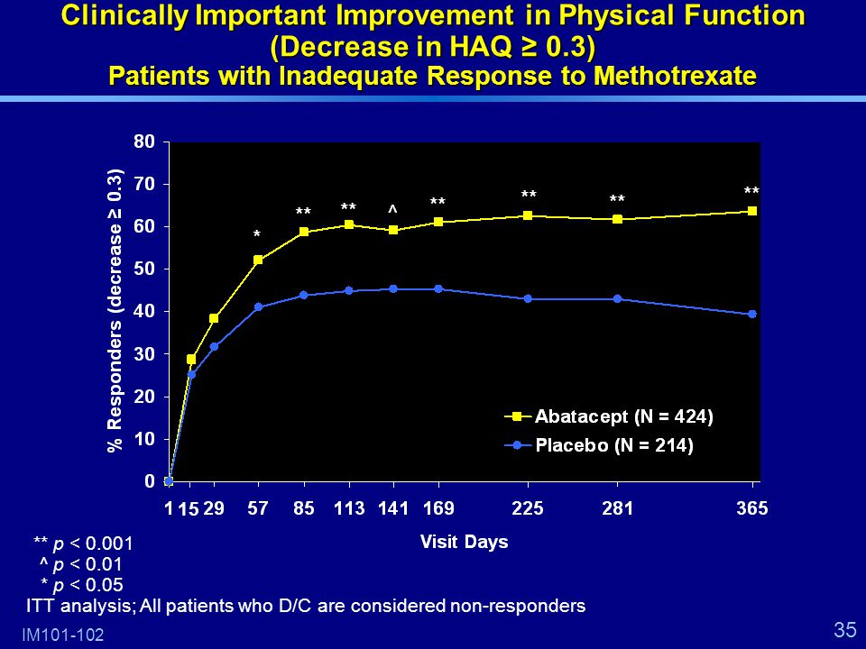 35 15 Clinically Important Improvement in Physical Function (Decrease in HAQ ≥ 0.3) Patients with Inadequate Response to Methotrexate IM101-102 * ** ^ **p < 0.001 ^p < 0.01 *p < 0.05 ITT analysis; All patients who D/C are considered non-responders