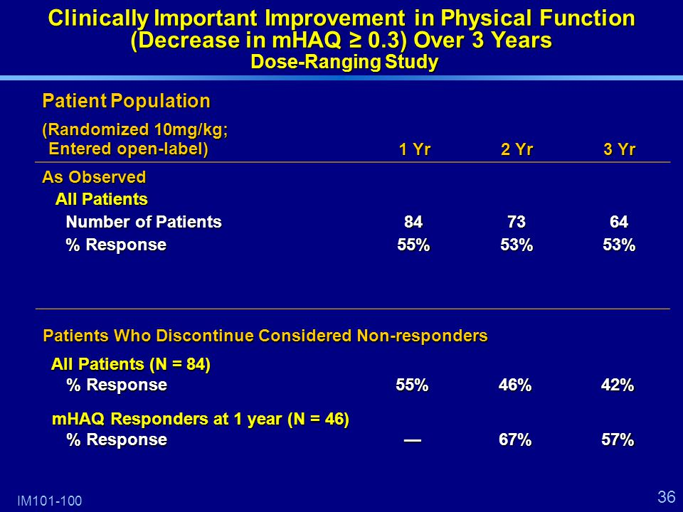 36 Clinically Important Improvement in Physical Function (Decrease in mHAQ ≥ 0.3) Over 3 Years Dose-Ranging Study Patient Population (Randomized 10mg/kg; Entered open-label) 1 Yr 2 Yr 3 Yr As Observed All Patients Number of Patients All Patients Number of Patients % Response % Response8455%7353%6453% IM101-100 Patients Who Discontinue Considered Non-responders All Patients (N = 84) All Patients (N = 84) % Response % Response55%46%42% mHAQ Responders at 1 year (N = 46) mHAQ Responders at 1 year (N = 46) % Response % Response—67%57%