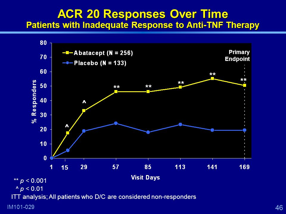 46 ACR 20 Responses Over Time Patients with Inadequate Response to Anti-TNF Therapy IM101-029 ** ^ ^ **p < 0.001 ^p < 0.01 ITT analysis; All patients who D/C are considered non-responders 15 Primary Endpoint