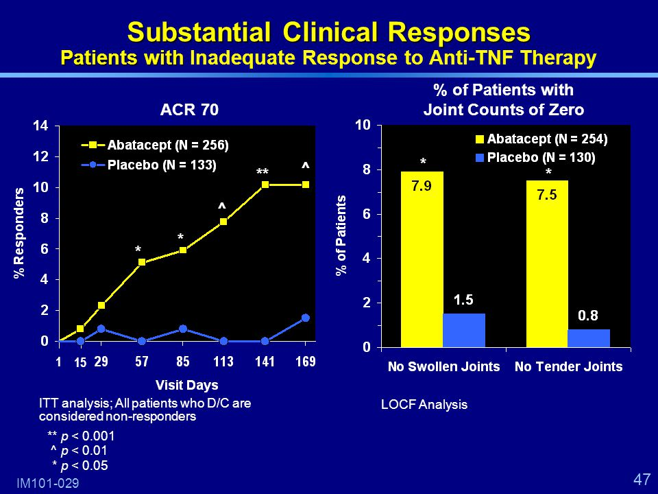 47 Substantial Clinical Responses Patients with Substantial Clinical Responses Patients with Inadequate Response to Anti-TNF Therapy 15 * ^ ** ^ * **p < 0.001 ^p < 0.01 *p < 0.05 IM101-029 ACR 70 1 % of Patients with Joint Counts of Zero * * LOCF Analysis ITT analysis; All patients who D/C are considered non-responders
