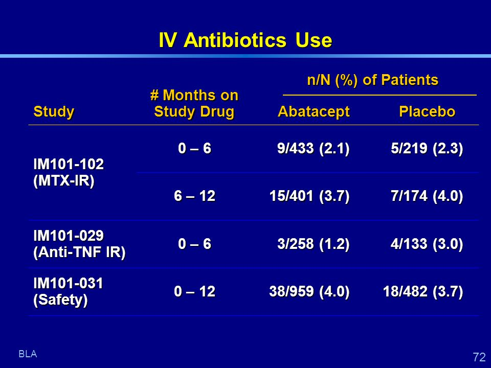 72 IV Antibiotics Use Study # Months on Study Drug AbataceptPlacebo IM101-102 (MTX-IR) 0 – 6 9/433 (2.1) 5/219 (2.3) 6 – 12 15/401 (3.7) 15/401 (3.7) 7/174 (4.0) IM101-029 (Anti-TNF IR) 0 – 6 3/258 (1.2) 4/133 (3.0) IM101-031 (Safety) 0 – 12 38/959 (4.0) 38/959 (4.0) 18/482 (3.7) 18/482 (3.7) BLA n/N (%) of Patients