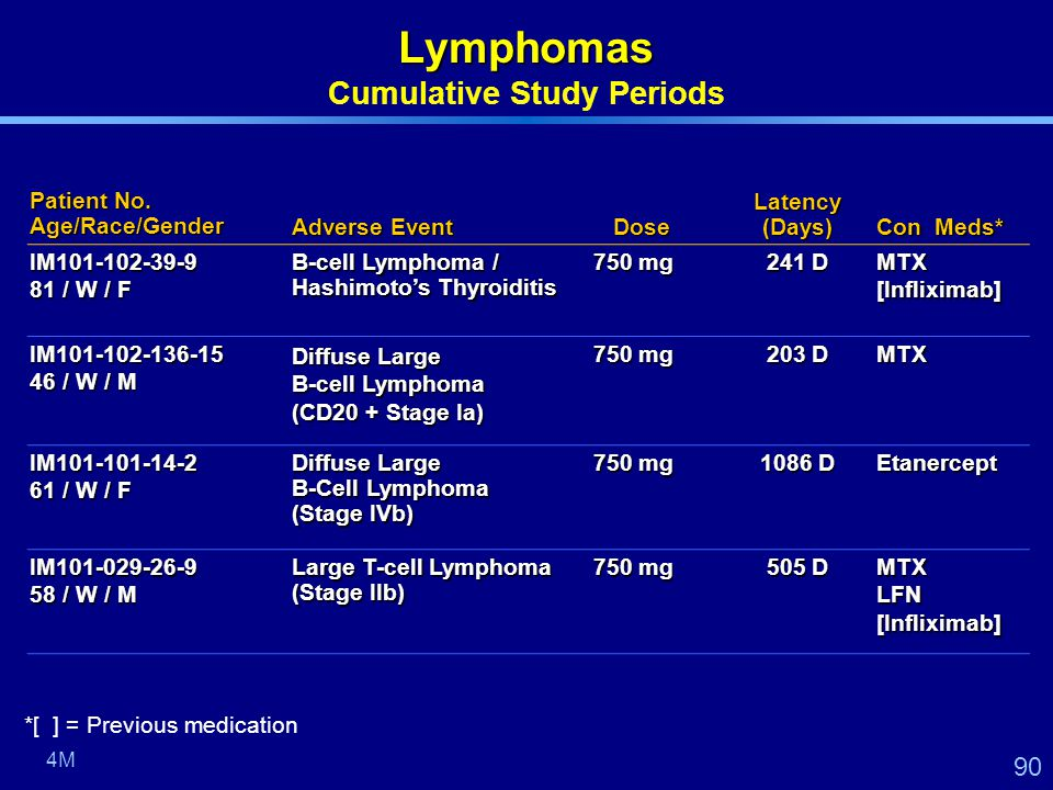 90 Patient No. Age/Race/Gender Adverse Event Dose Latency (Days) Con Meds* IM101-102-39-9 81 / W / F B-cell Lymphoma / Hashimoto's Thyroiditis 750 mg
