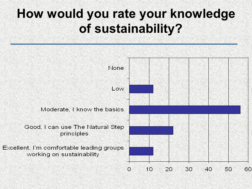 How would you rate your knowledge of sustainability?