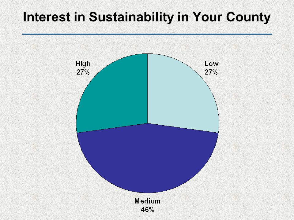 Interest in Sustainability in Your County