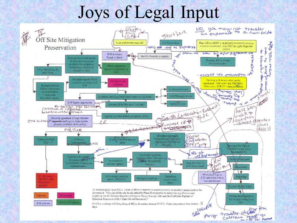 Joys of Legal Input