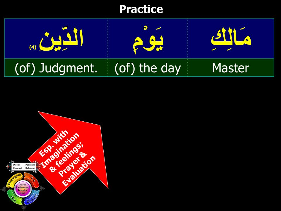 Esp. with Imagination & feelings; Prayer & Evaluation Practice مَالِكِيَوْمِالدِّينِ ( 4) Master(of) the day(of) Judgment.