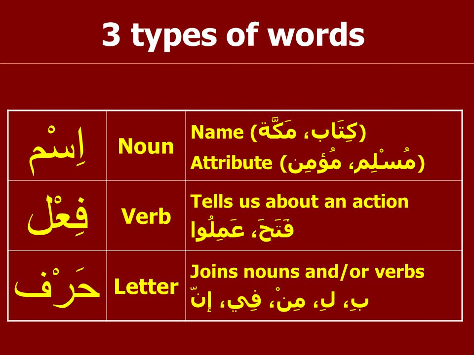 3 types of words اِسْم Noun Name ( كِتَاب، مَكَّة ) Attribute ( مُسْلِم، مُؤمِن ) فِعْل Verb Tells us about an action فَتَحَ، عَمِلُوا حَرْف Letter Joins nouns and/or verbs بِ، لِ، مِنْ، فِي، إنّ