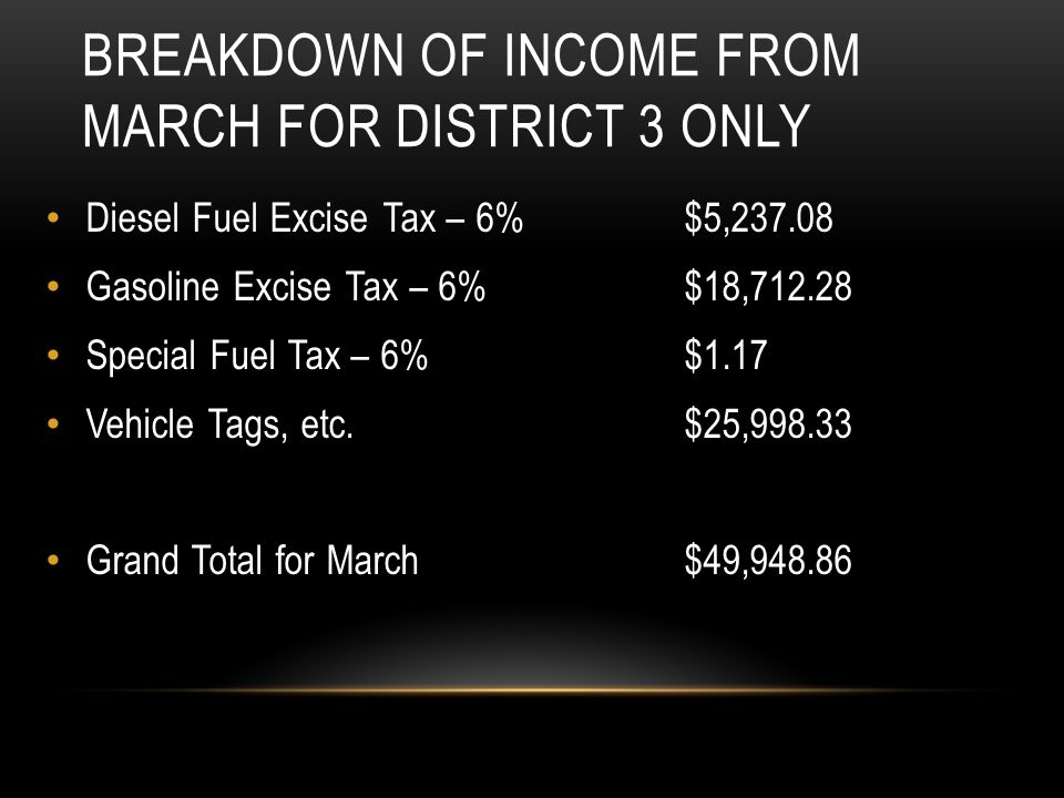 BREAKDOWN OF INCOME FROM MARCH FOR DISTRICT 3 ONLY Diesel Fuel Excise Tax – 6%$5,237.08 Gasoline Excise Tax – 6%$18,712.28 Special Fuel Tax – 6%$1.17
