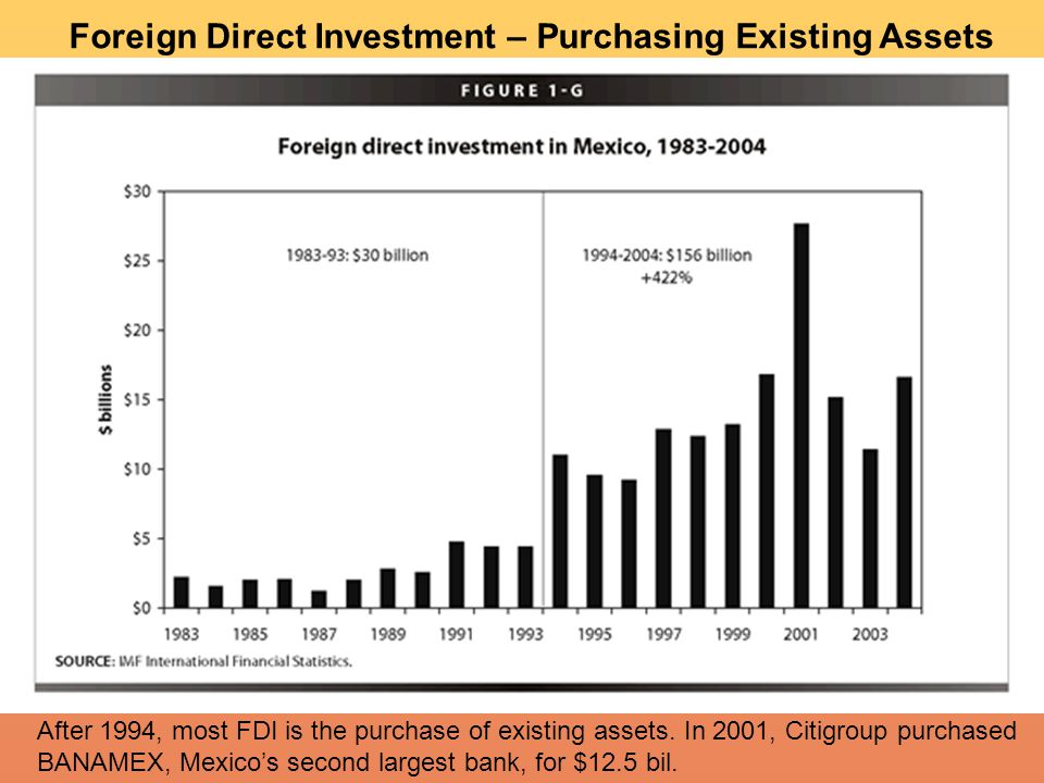 After 1994, most FDI is the purchase of existing assets.