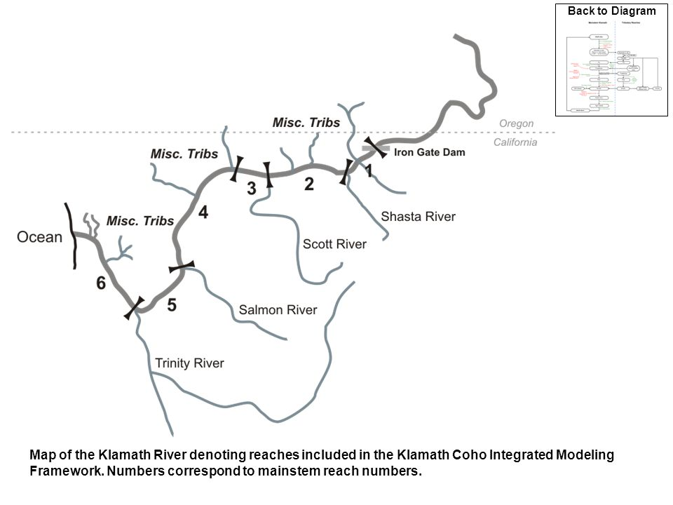 Logistic function used to predict the scaled effect of flow on survival of coho smolts migrating through the upper, middle, and lower mainstem reaches of the Klamath River.