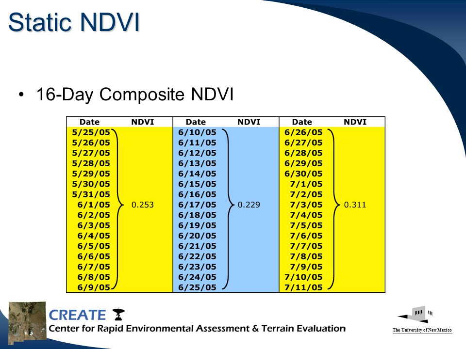 The University of New Mexico Static NDVI 16-Day Composite NDVI