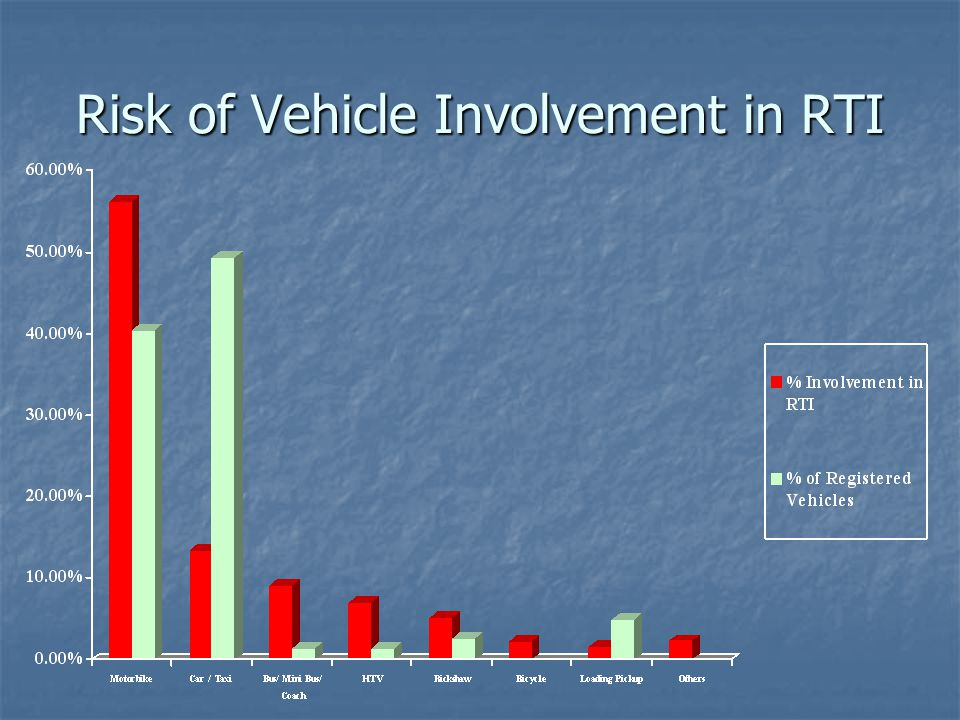 Risk of Vehicle Involvement in RTI