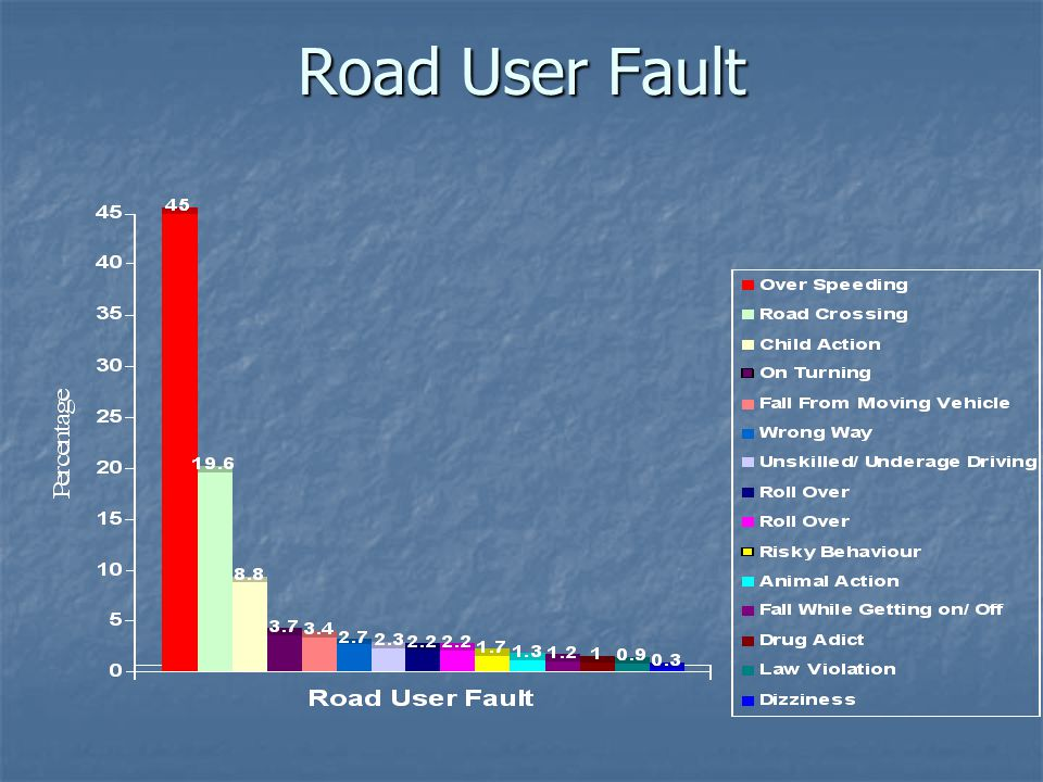 Road User Fault