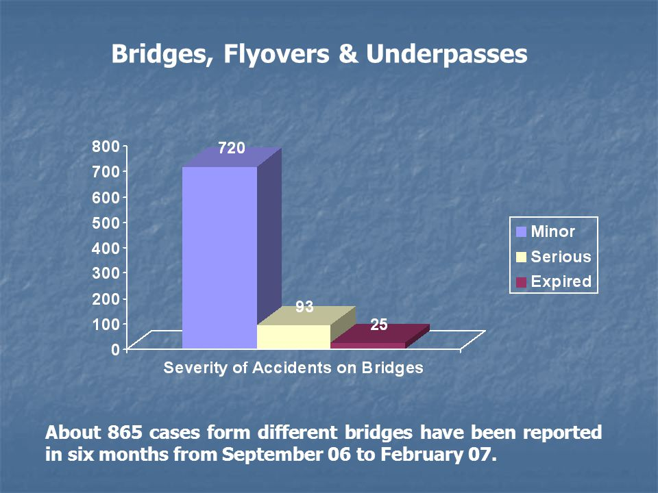 About 865 cases form different bridges have been reported in six months from September 06 to February 07.