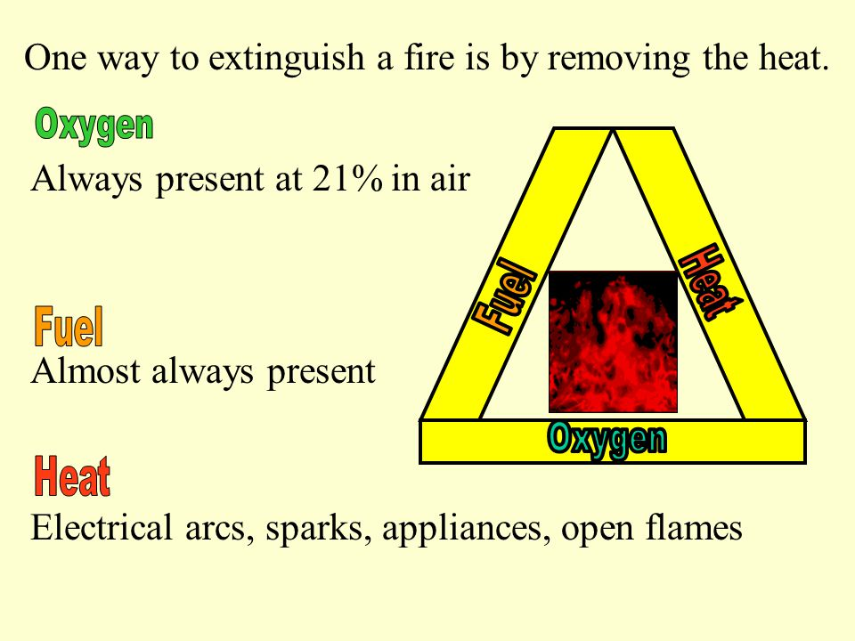 A simple way of thinking how extinguishers work is that they remove the heat and oxygen from the fire.