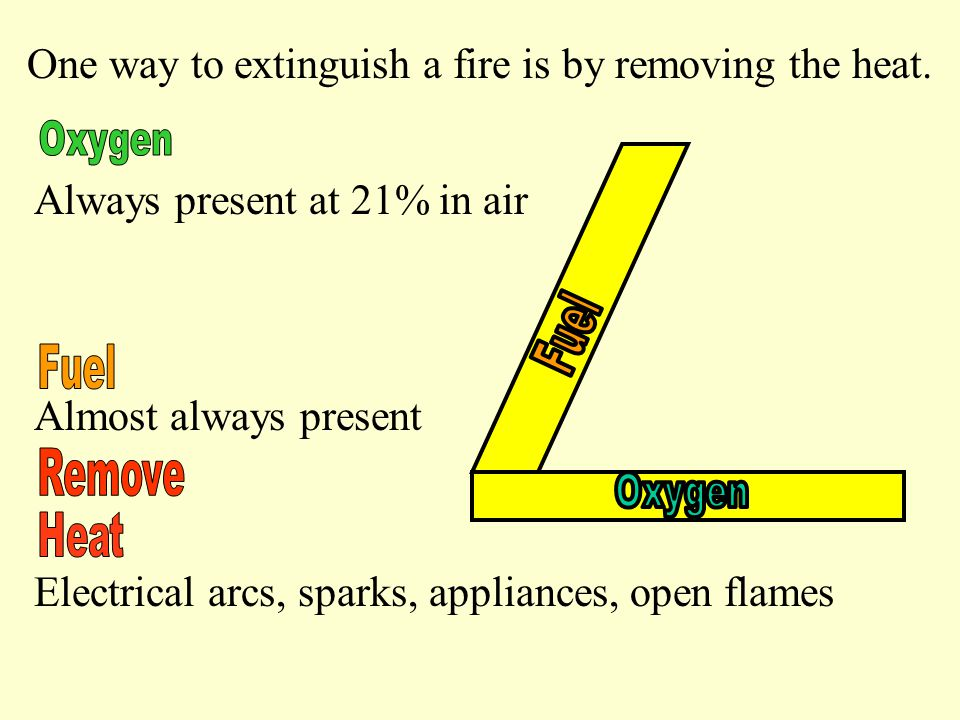 Always present at 21% in air Almost always present Electrical arcs, sparks, appliances, open flames One way to extinguish a fire is by removing the heat.