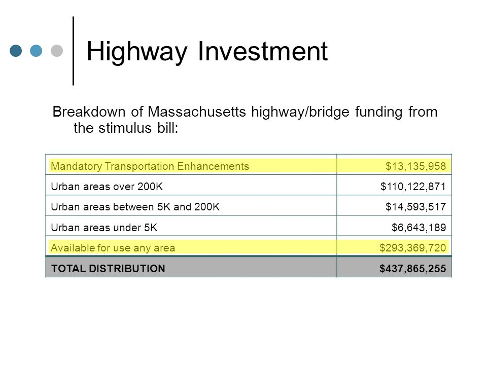Highway Investment Breakdown of Massachusetts highway/bridge funding from the stimulus bill: Mandatory Transportation Enhancements$13,135,958 Urban areas over 200K$110,122,871 Urban areas between 5K and 200K$14,593,517 Urban areas under 5K$6,643,189 Available for use any area$293,369,720 TOTAL DISTRIBUTION$437,865,255