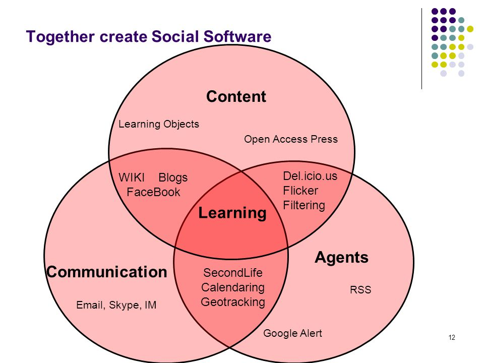 Together create Social Software Content Communication Agents WIKI Blogs FaceBook Del.icio.us Flicker Filtering SecondLife Calendaring Geotracking Learning Email, Skype, IM Learning Objects Open Access Press Google Alert RSS 12