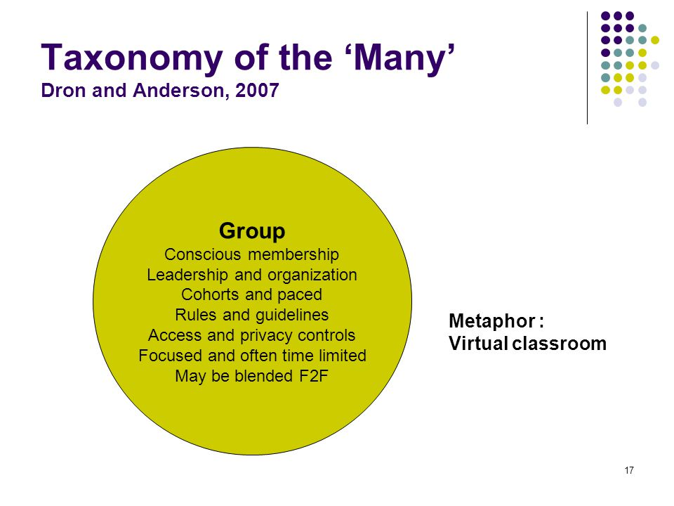Taxonomy of the 'Many' Dron and Anderson, 2007 Group Conscious membership Leadership and organization Cohorts and paced Rules and guidelines Access and privacy controls Focused and often time limited May be blended F2F Metaphor : Virtual classroom 17