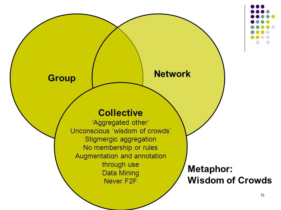 Group Network Collective 'Aggregated other' Unconscious 'wisdom of crowds' Stigmergic aggregation No membership or rules Augmentation and annotation through use Data Mining Never F2F Metaphor: Wisdom of Crowds 19