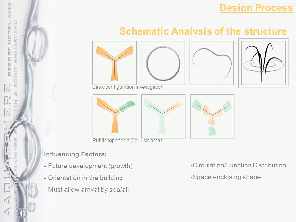 - Circulation/Function Distribution - Space enclosing shape Schematic Analysis of the structure Design Process Basic configuration investigation Public (open to all)/guests areas Influencing Factors: - Future development (growth) - Orientation in the building - Must allow arrival by sea/air
