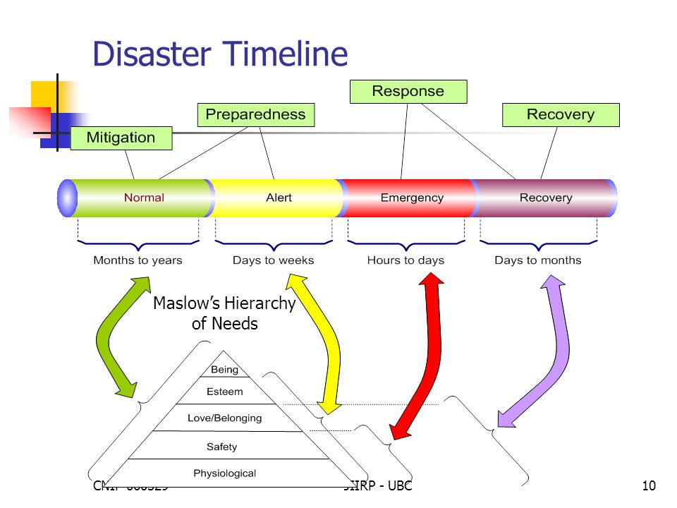 CNIP 060329JIIRP - UBC10 Disaster Timeline Maslow's Hierarchy of Needs