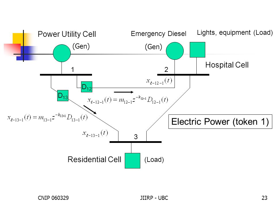 CNIP 060329JIIRP - UBC23 Electric Power (token 1) Power Utility Cell Emergency Diesel Hospital Cell (Load) 12 3 Lights, equipment (Load) D 12 D 13 Residential Cell (Gen)