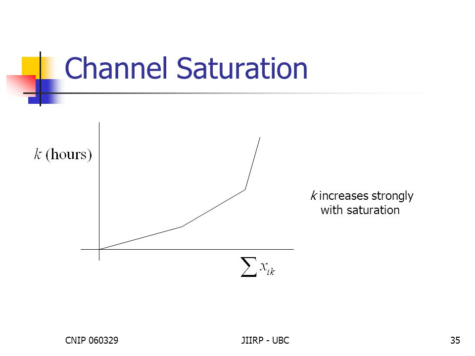 CNIP 060329JIIRP - UBC35 Channel Saturation k increases strongly with saturation