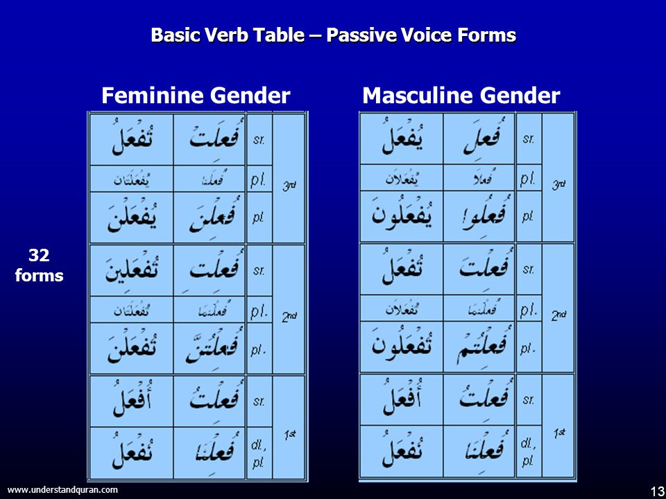 13 www.understandquran.com Basic Verb Table – Passive Voice Forms Feminine GenderMasculine Gender 32 forms