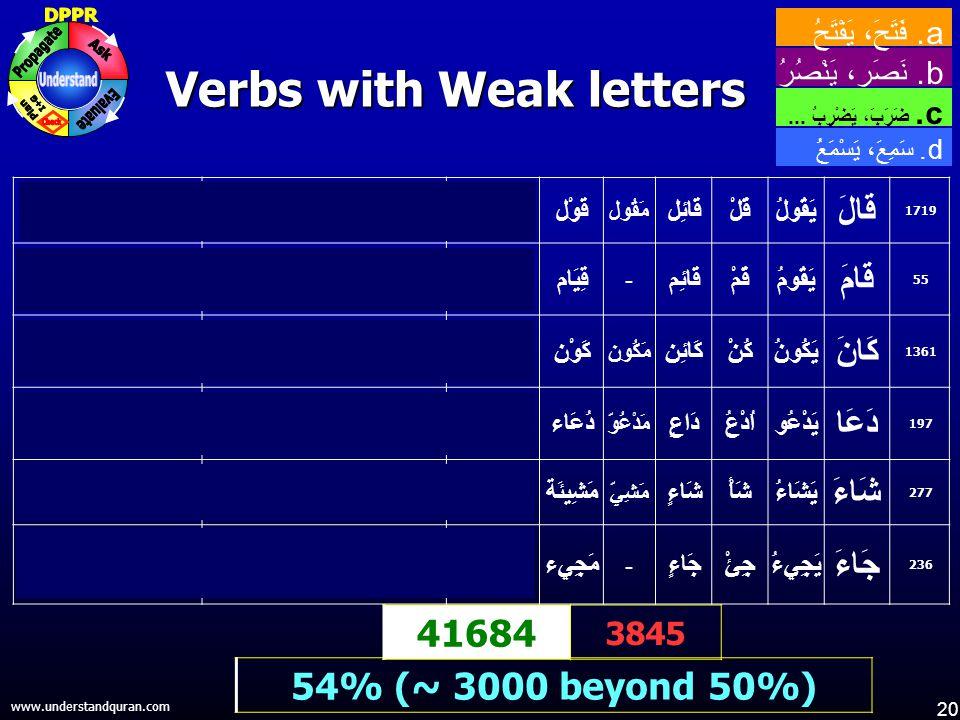 20 www.understandquran.com Verbs with Weak letters 54% (~ 3000 beyond 50%) 41684 3845 d.