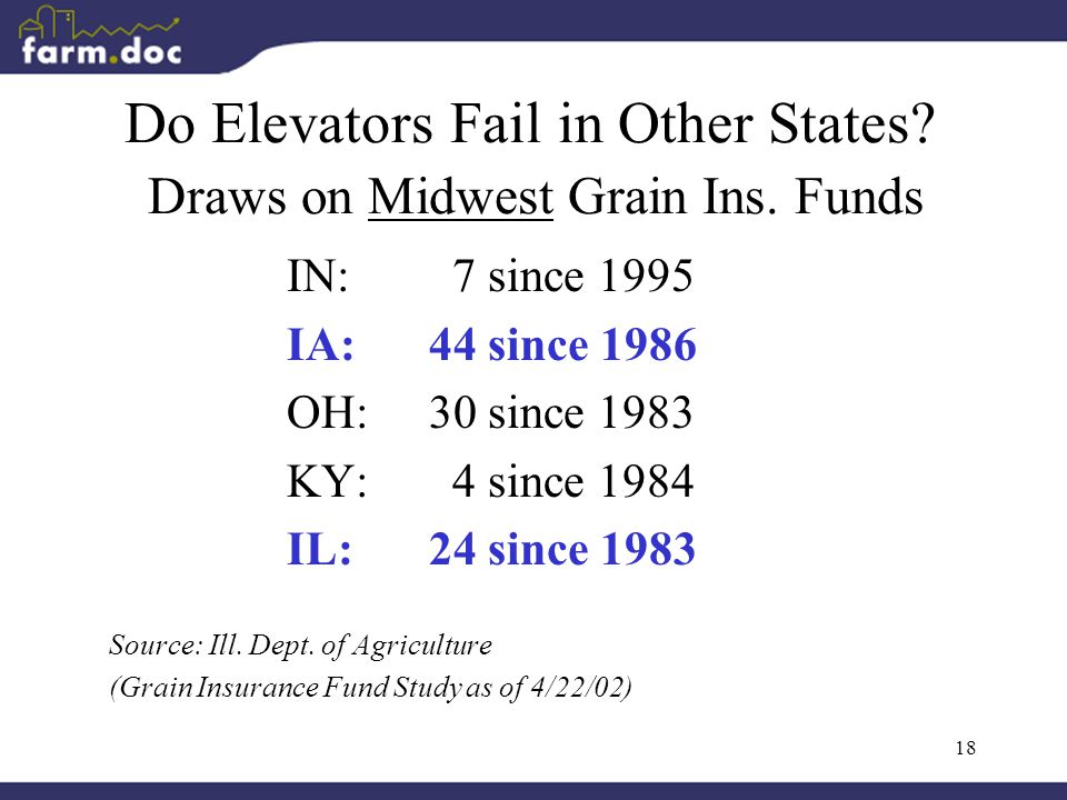 18 Do Elevators Fail in Other States.Draws on Midwest Grain Ins.