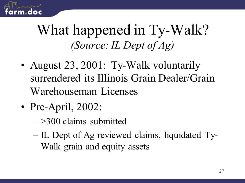 27 What happened in Ty-Walk? (Source: IL Dept of Ag) August 23, 2001: Ty-Walk voluntarily surrendered its Illinois Grain Dealer/Grain Warehouseman Lic