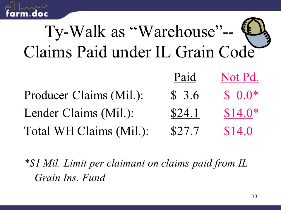 """30 Ty-Walk as """"Warehouse""""-- Claims Paid under IL Grain Code Paid Not Pd. Producer Claims (Mil.): $ 3.6 $ 0.0* Lender Claims (Mil.): $24.1 $14.0* Total"""