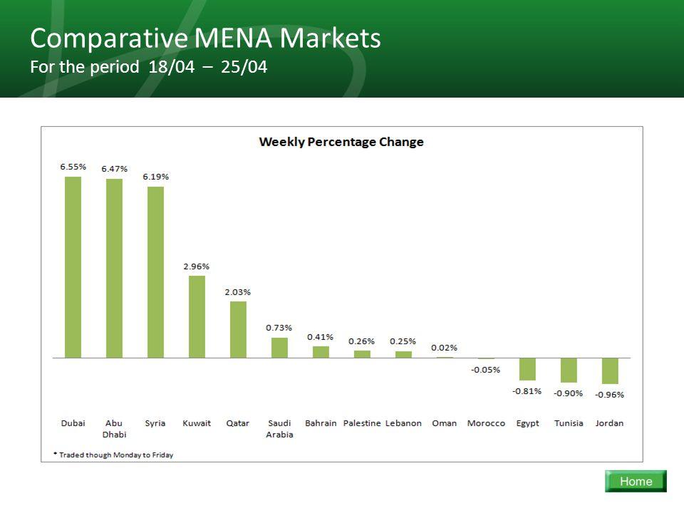19 Comparative MENA Markets For the period 18/04 – 25/04