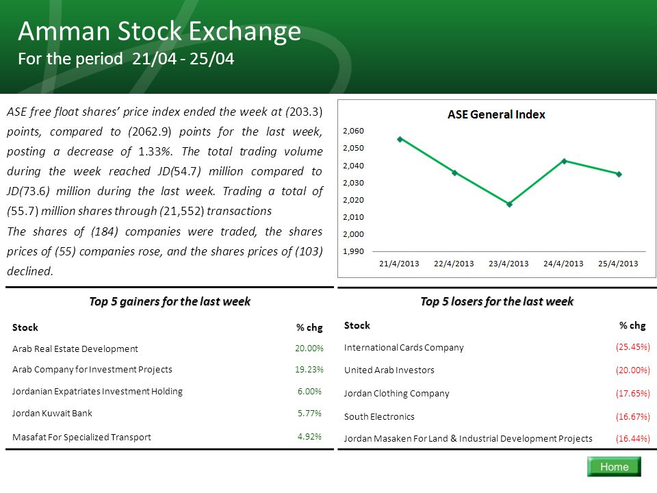 23 Amman Stock Exchange For the period 21/04 - 25/04 ASE free float shares' price index ended the week at (203.3) points, compared to (2062.9) points