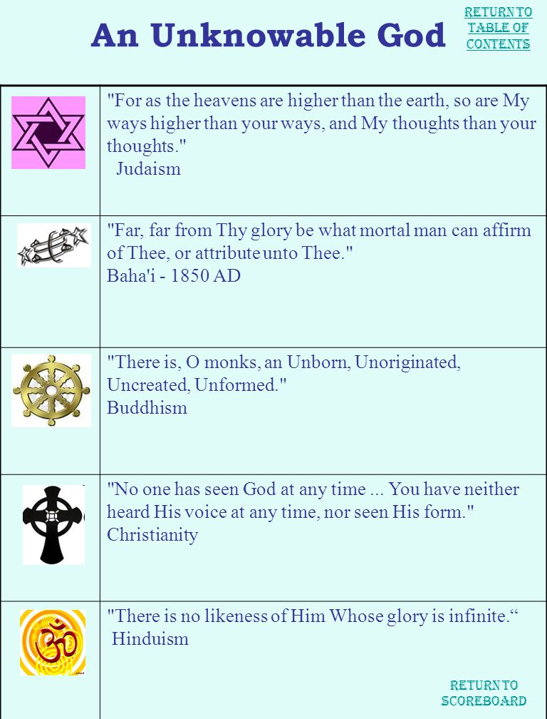 An Unknowable God For as the heavens are higher than the earth, so are My ways higher than your ways, and My thoughts than your thoughts. Judaism Far, far from Thy glory be what mortal man can affirm of Thee, or attribute unto Thee. Baha i - 1850 AD There is, O monks, an Unborn, Unoriginated, Uncreated, Unformed. Buddhism No one has seen God at any time...