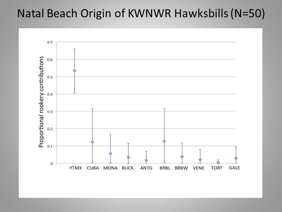 Natal Beach Origin of KWNWR Hawksbills (N=50)