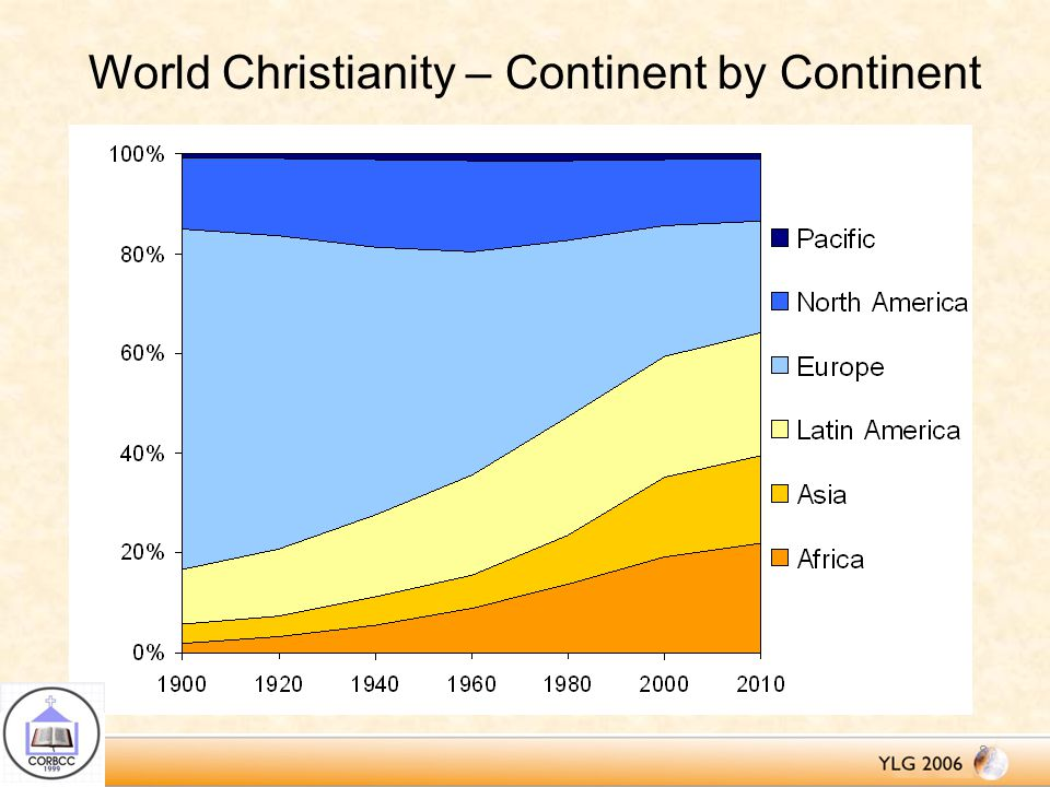 World Christianity – Continent by Continent 8