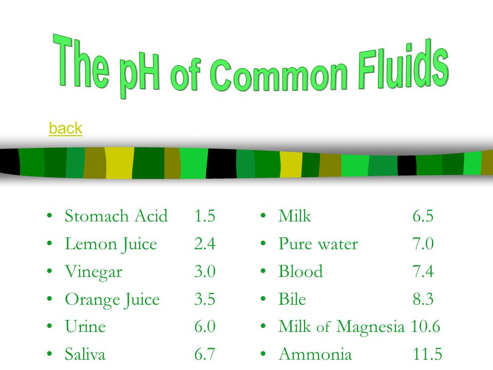 pH JEOpHARDY! Stomach Acid1.5 Lemon Juice2.4 Vinegar3.0 Orange Juice3.5 Urine6.0 Saliva6.7 Milk 6.5 Pure water 7.0 Blood 7.4 Bile 8.3 Milk of Magnesia