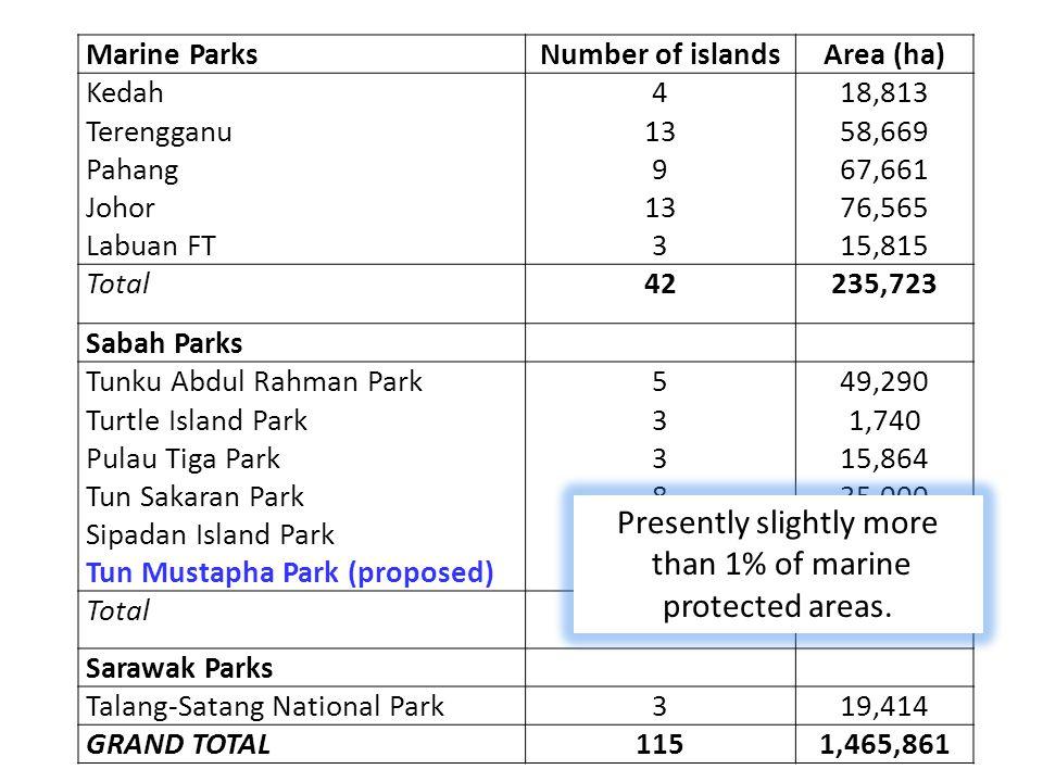 Marine ParksNumber of islandsArea (ha) Kedah Terengganu Pahang Johor Labuan FT 4 13 9 13 3 18,813 58,669 67,661 76,565 15,815 Total42235,723 Sabah Par