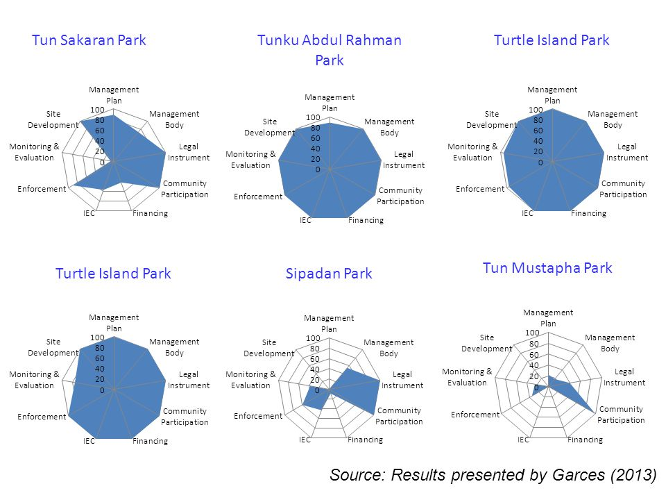 Source: Results presented by Garces (2013)