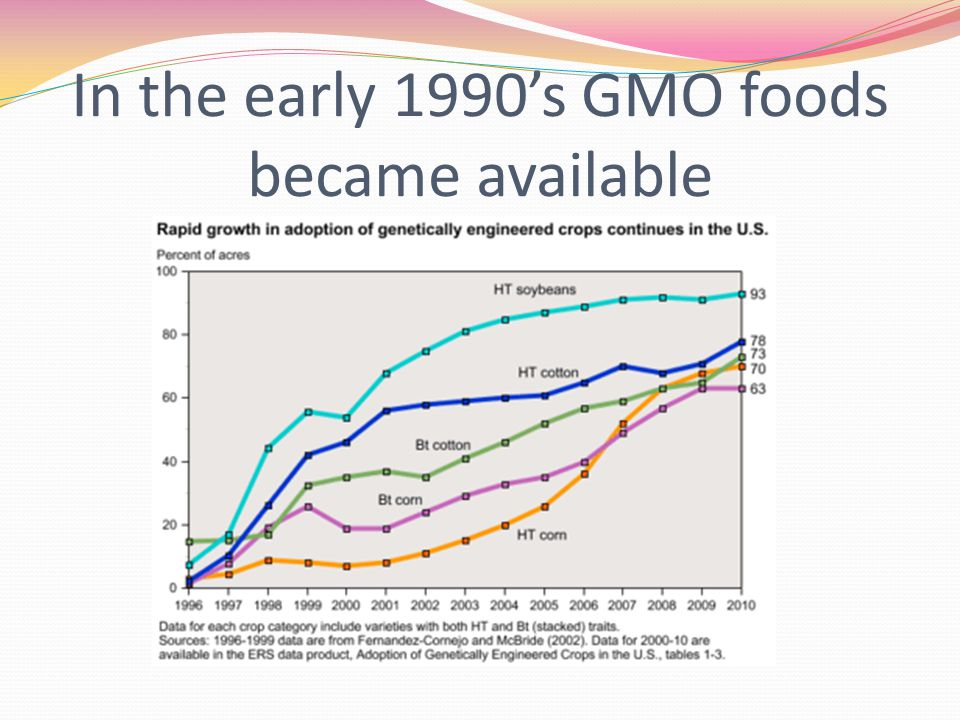 GMO-Genetically Modified Organisms GMO's have had specific changes made to their DNA Exposure to chemicals or radiation Selective breeding for plants and animals GMO's can be plants such as corn, soy beans and cotton as well as animals.