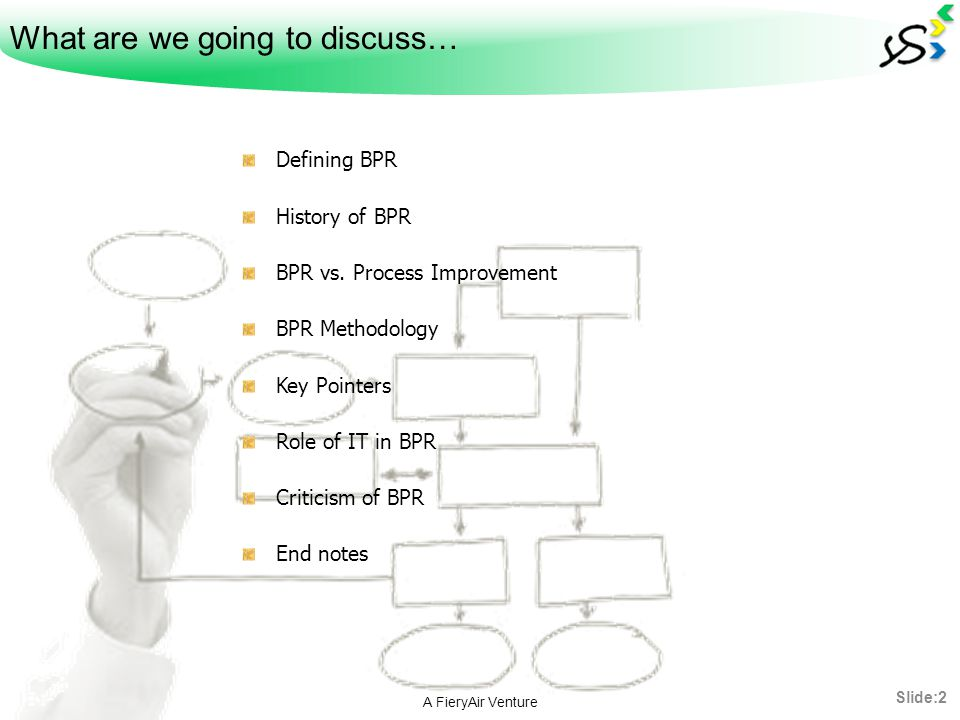 What are we going to discuss… Defining BPR History of BPR BPR vs. Process Improvement BPR Methodology Key Pointers Role of IT in BPR Criticism of BPR