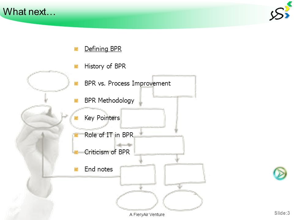 What next… Defining BPR History of BPR BPR vs. Process Improvement BPR Methodology Key Pointers Role of IT in BPR Criticism of BPR End notes A FieryAi