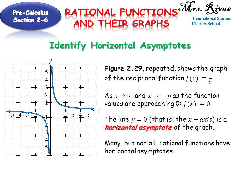 Mrs. Rivas International Studies Charter School. Identify Horizontal Asymptotes