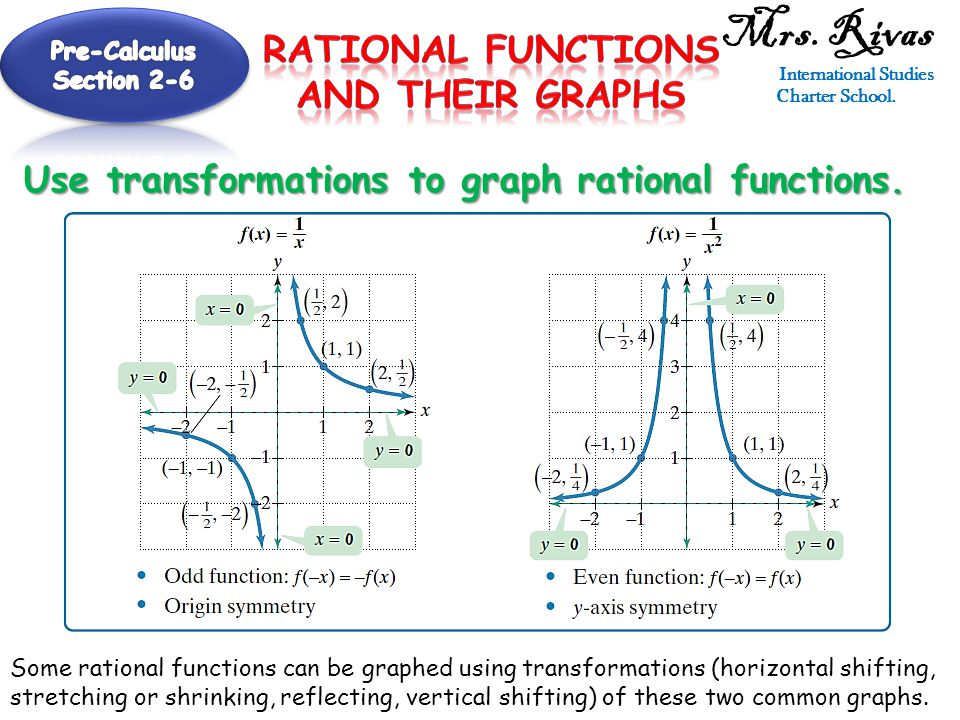 Mrs. Rivas International Studies Charter School. Use transformations to graph rational functions.
