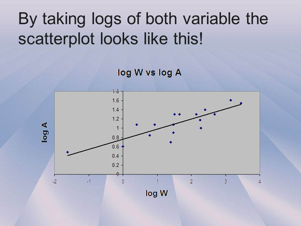 By taking logs of both variable the scatterplot looks like this!