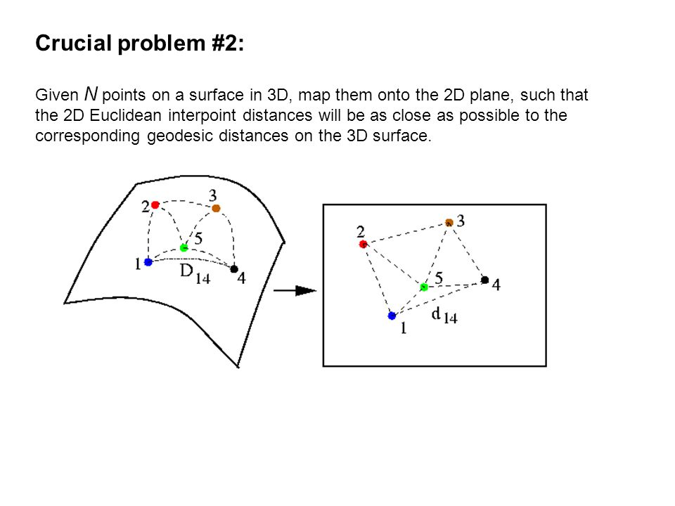 Crucial problem #2: Given N points on a surface in 3D, map them onto the 2D plane, such that the 2D Euclidean interpoint distances will be as close as possible to the corresponding geodesic distances on the 3D surface.